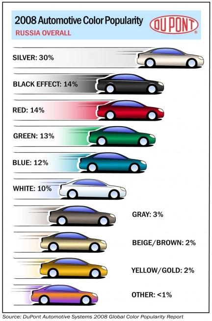 I colori delle auto: in Europa si preferiscono Nere, il resto del mondo va in Bianco