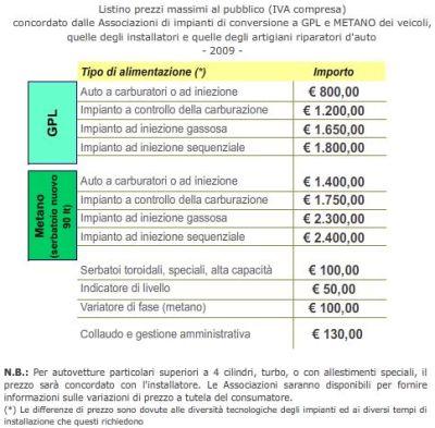 incentivi-governativi-trasformazione-auto-gpl-metano-listino-prezzi