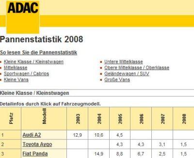 """ADAC: la classifica delle auto più """"affidabili"""""""