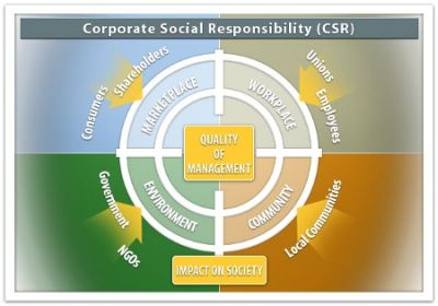 Fiat Corporate Social Responsibility, Dow Jones Sustainability ed il caso Termini Imerese