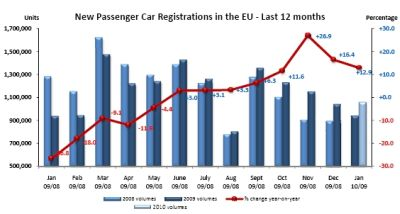 European Automobile Manufacturers' Association: mercato auto a +12,9%
