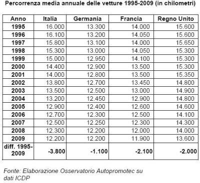 Precipita la percorrenza media annuale delle vetture italiane dal 1995 al 2009