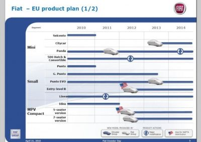 Fiat Group: in sintesi il piano strategico per i prossimi anni