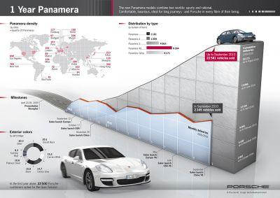 Porsche Panamera dati di vendita record