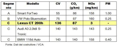 Emissioni: record della Lexus CT 200h con appena 87g/km di CO2
