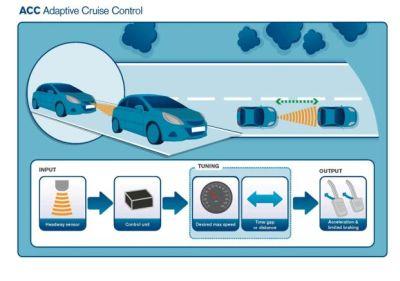 EuroFOT: le nuove tecnologie di sicurezza riducono il rischio di tamponamenti autostradali fino al 42%