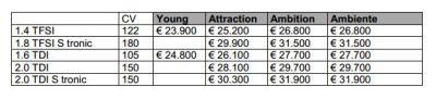 Nuova A3 Sportback: si parte da 23.900 euro
