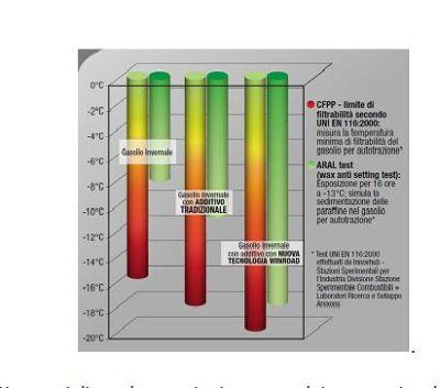 Additivi Winroad Technology by Arexons: come risparmiare carburante e avere prestazioni del motore al top
