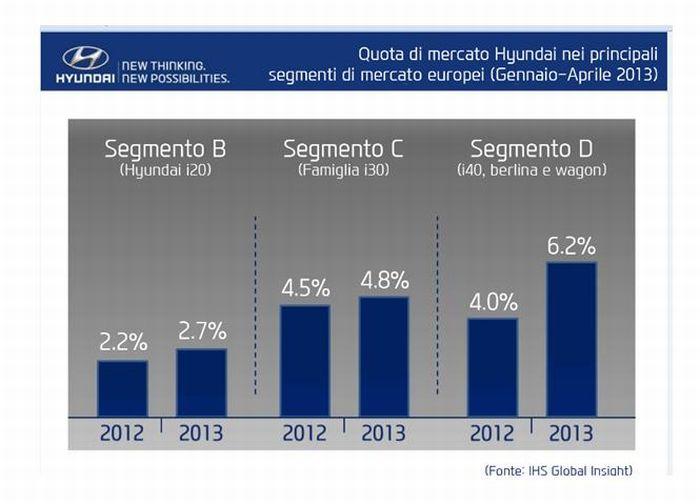 Vendite e quota di mercato Hyundai 2013 in Europa