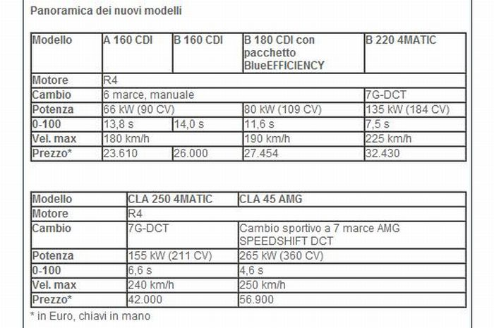 Listino Mercedes Classe A - Listino Mercedes Classe B 2013
