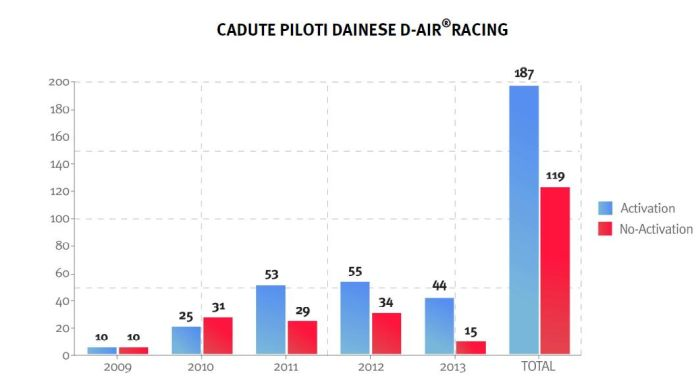 Cadute Piloti Dainese D-AIR RACING