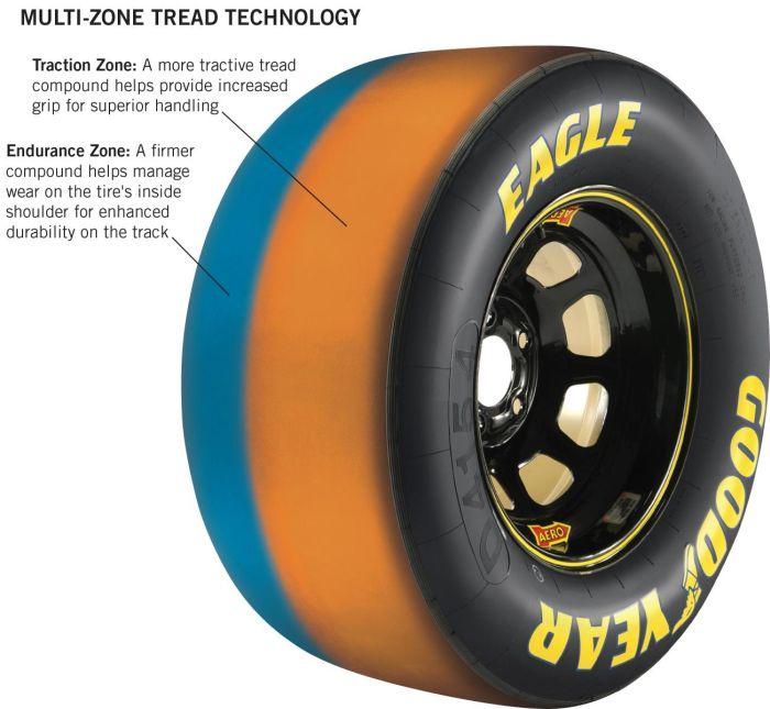 Goodyear Eagle Multi-Zone Tread Technology