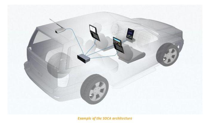 Parrot SOCA: ripensare l'elettronica in auto con Android