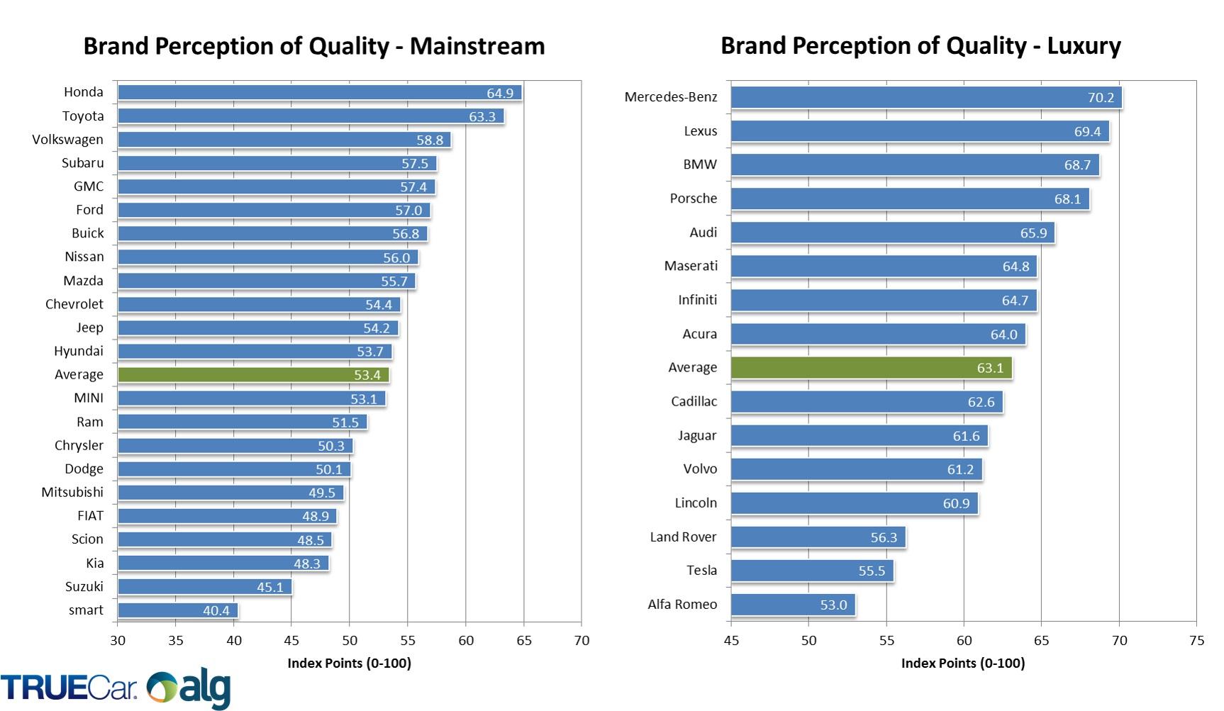 USA: Brand Perception of Quality
