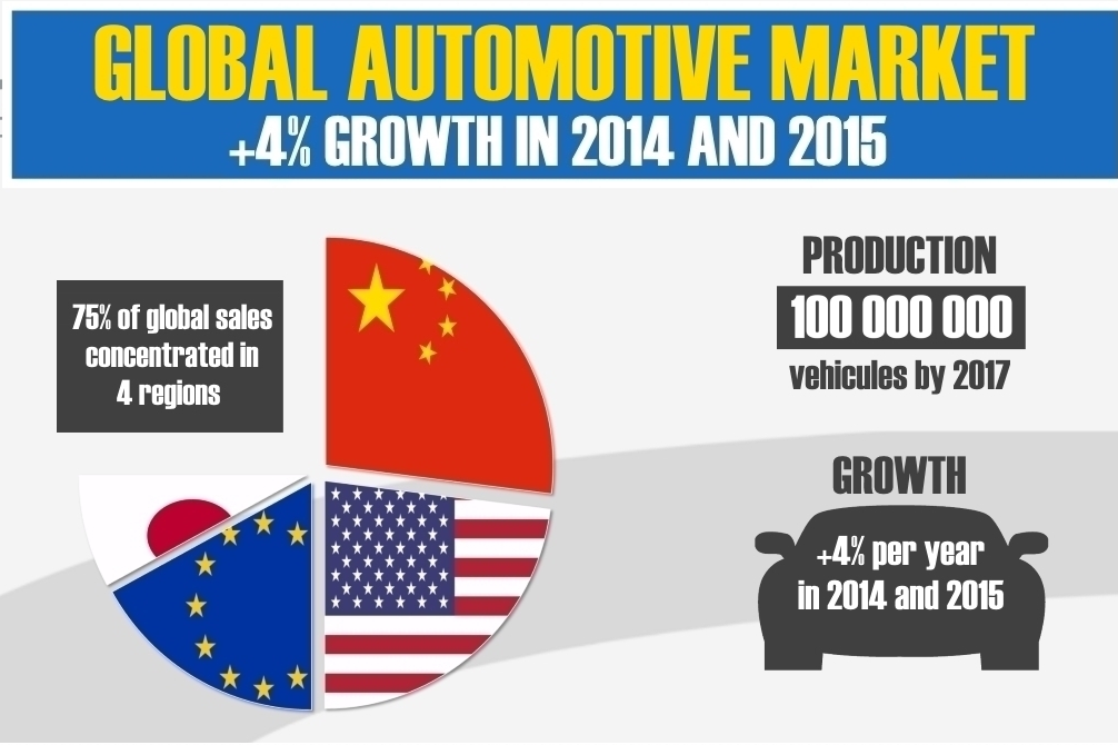 Rapporto Euler Hermes: il mercato globale delle autovetture torna in pista