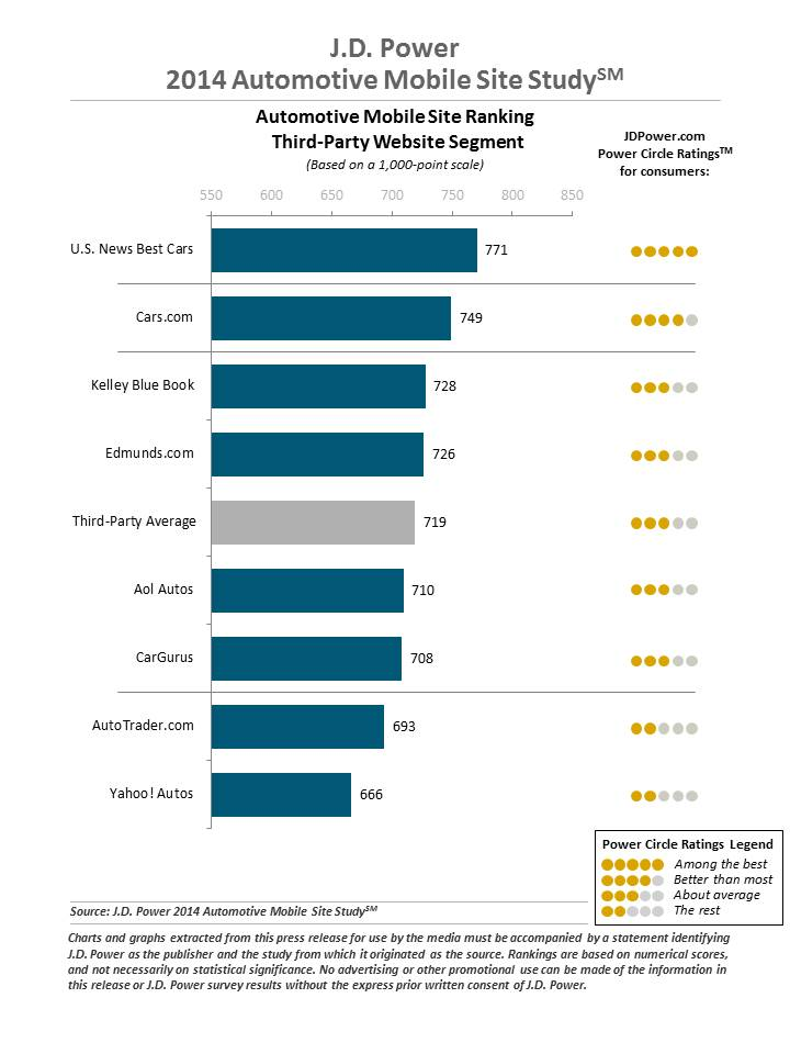 J.D. Power 2014 Automotive Mobile Site Study 1