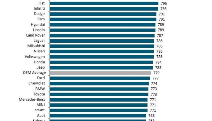 J.D. Power 2014 Automotive Mobile Site Study (USA)