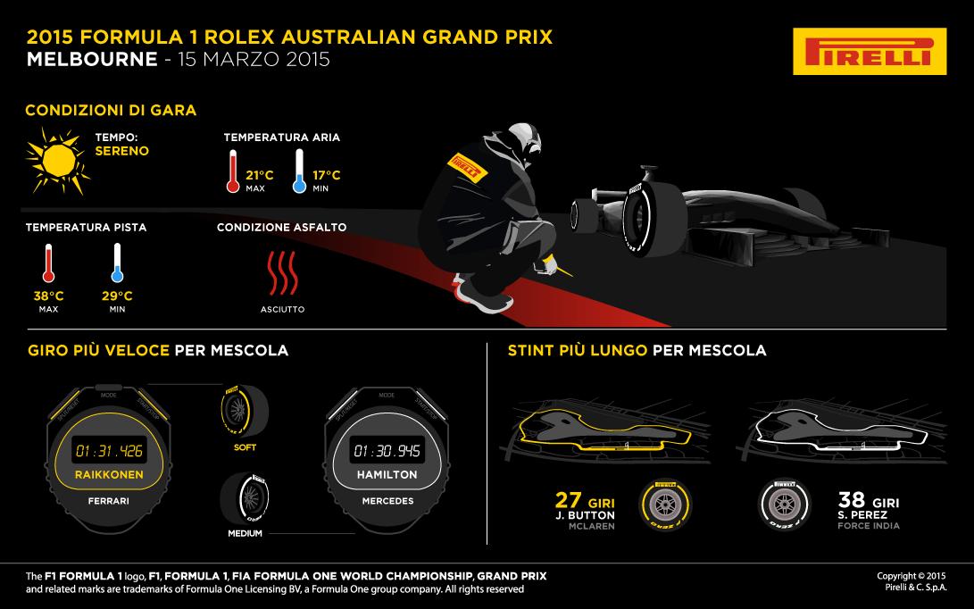 Gran Premio d'Australia 2015: Gara e Infografiche Pirelli