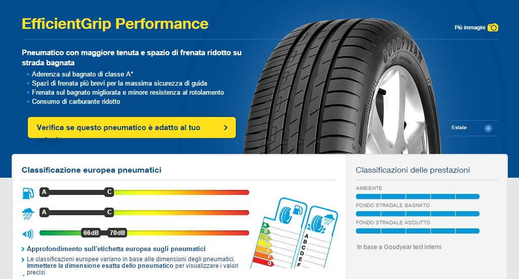 Goodyear EfficientGrip Performance al top in 11 test indipendenti sui pneumatici estivi