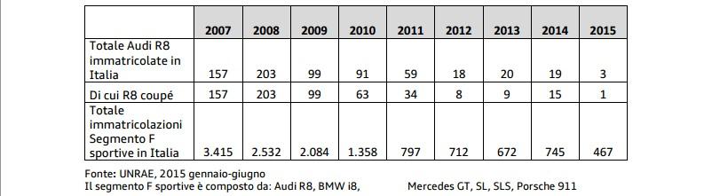 Nuova Audi R8 Coupe