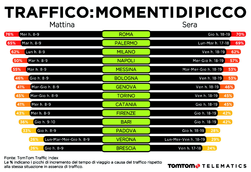 tomtom-tele-congestion-infographic-final_ita_4
