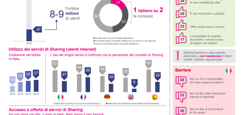 """#Sharing Economy: sempre """"più Economy""""… sempre """"meno Sharing""""?"""