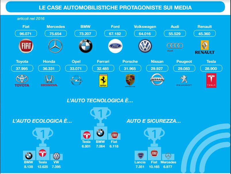 Le case automobilistiche protagoniste sui media – [INFOGRAFICA]