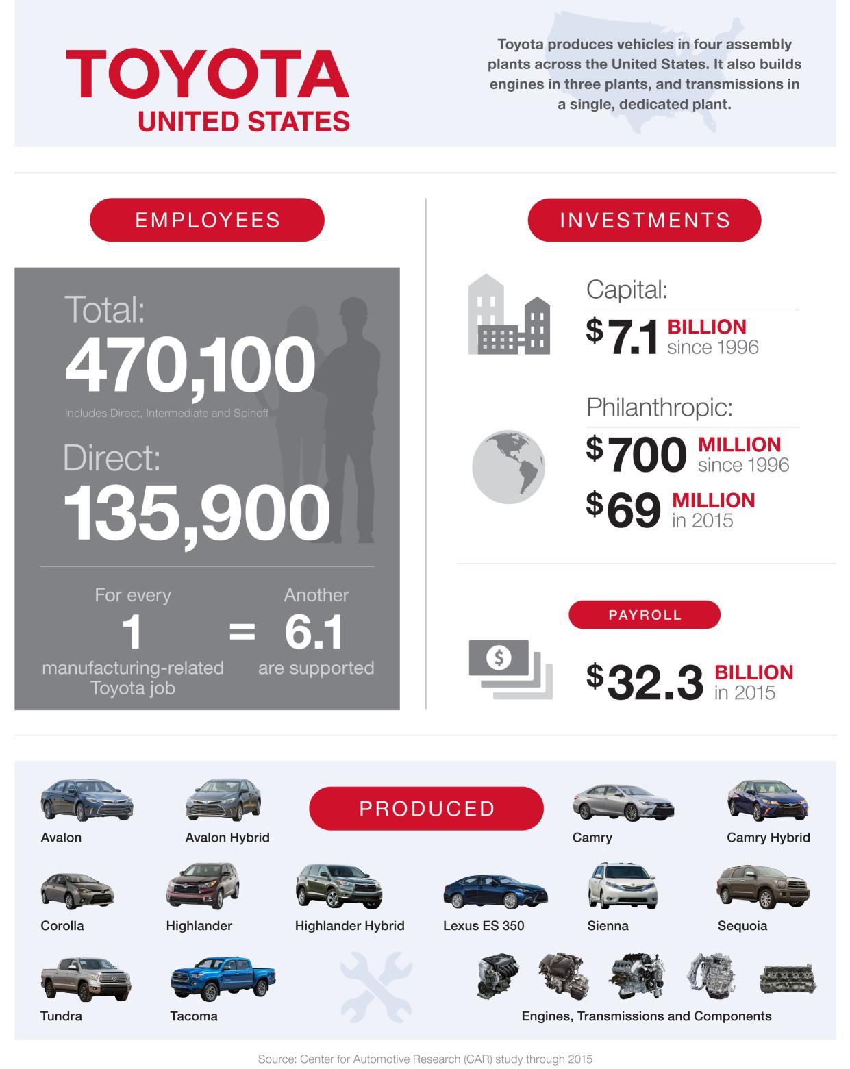 L'impatto di Toyota sull'economia USA