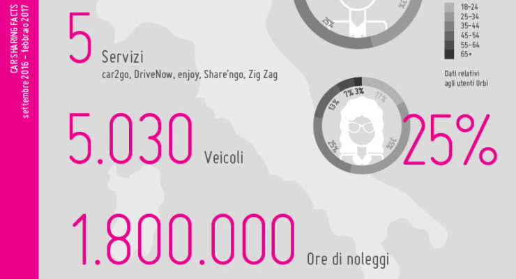 Car sharing cresce in tutta Italia