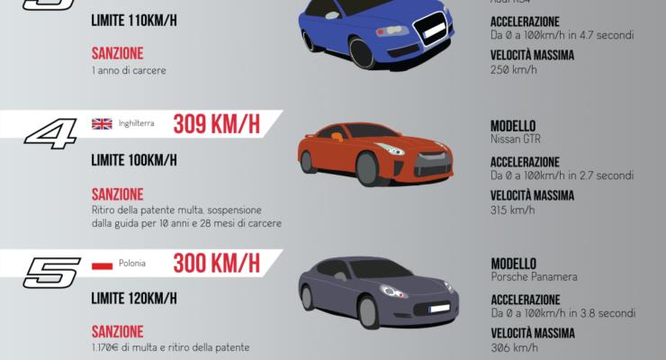 Gli 8 eccessi di velocità più folli d'Europa – Infografica
