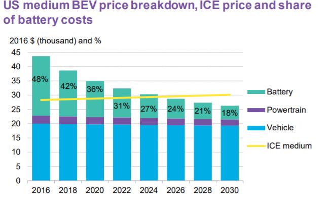 Prezzo auto elettriche. Quando costeranno meno?