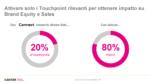 I Touchpoint rilevanti per ottenere impatto su Brand Equity e Sales
