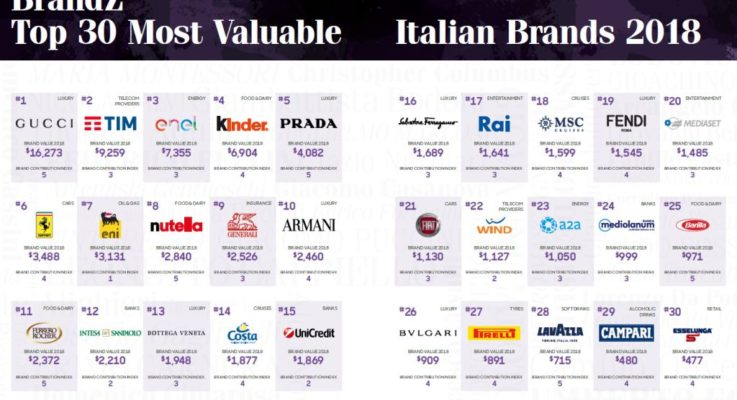 I top brand automotive italiani 2018