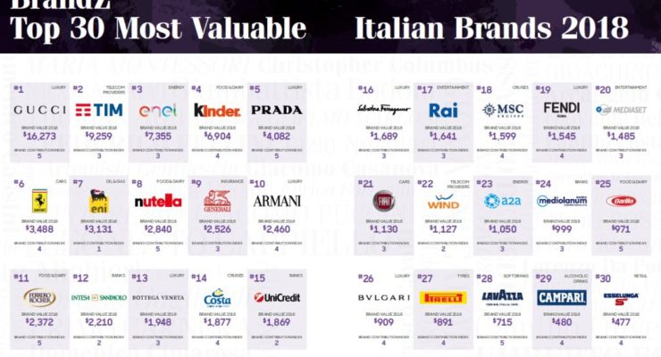 I top brand automotive italiani 2018