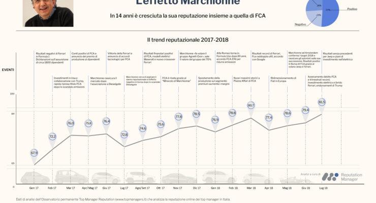 L'analisi di Reputation Manager sull'evoluzione dell'immagine digitale di Sergio Marchionne, dal 2004 ad oggi.